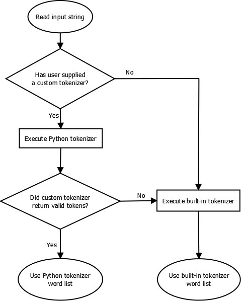 Additional Language Framework | FaceFX Support